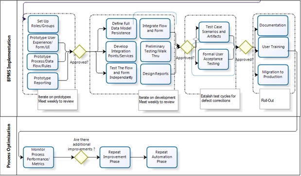 thesis on business process reengineering
