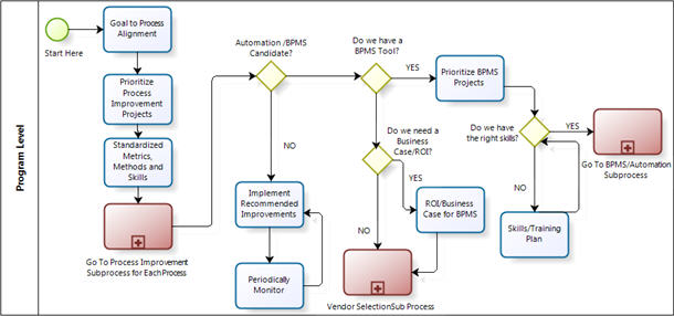 Implementing BPM Business Process Reengineering
