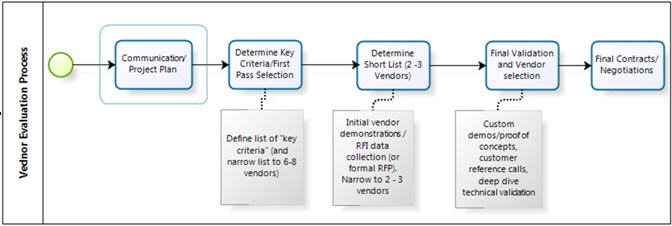 Implementing Bpms| Business Process Reengineering